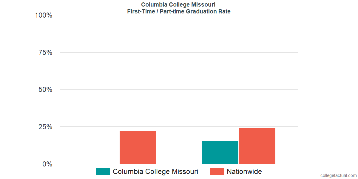 Graduation rates for first-time / part-time students at Columbia College Missouri