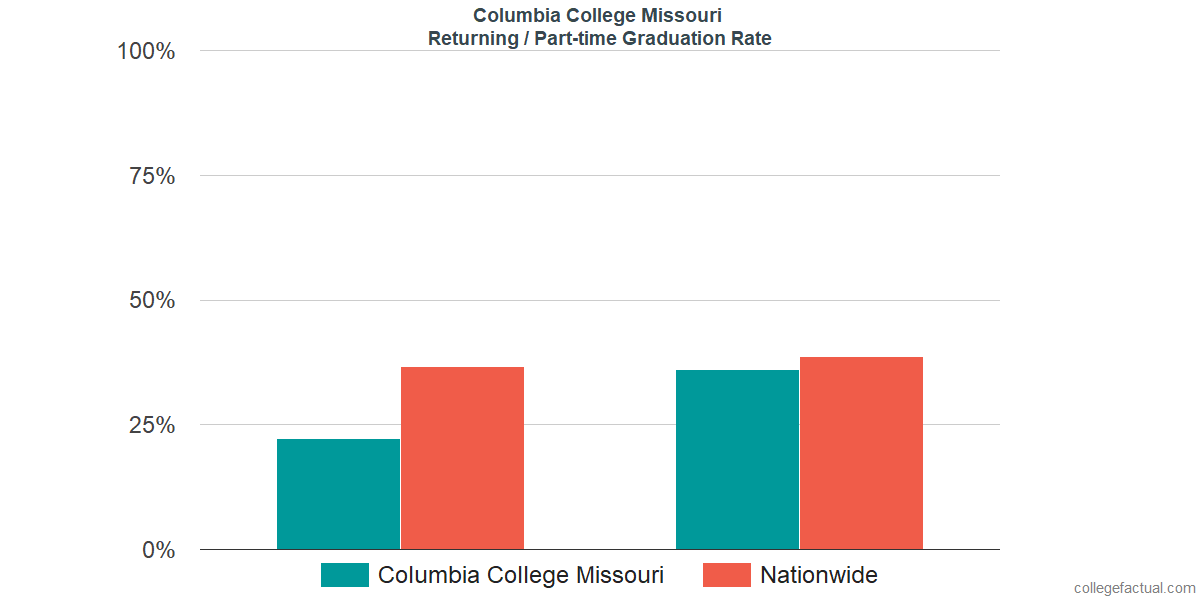 Graduation rates for returning / part-time students at Columbia College Missouri