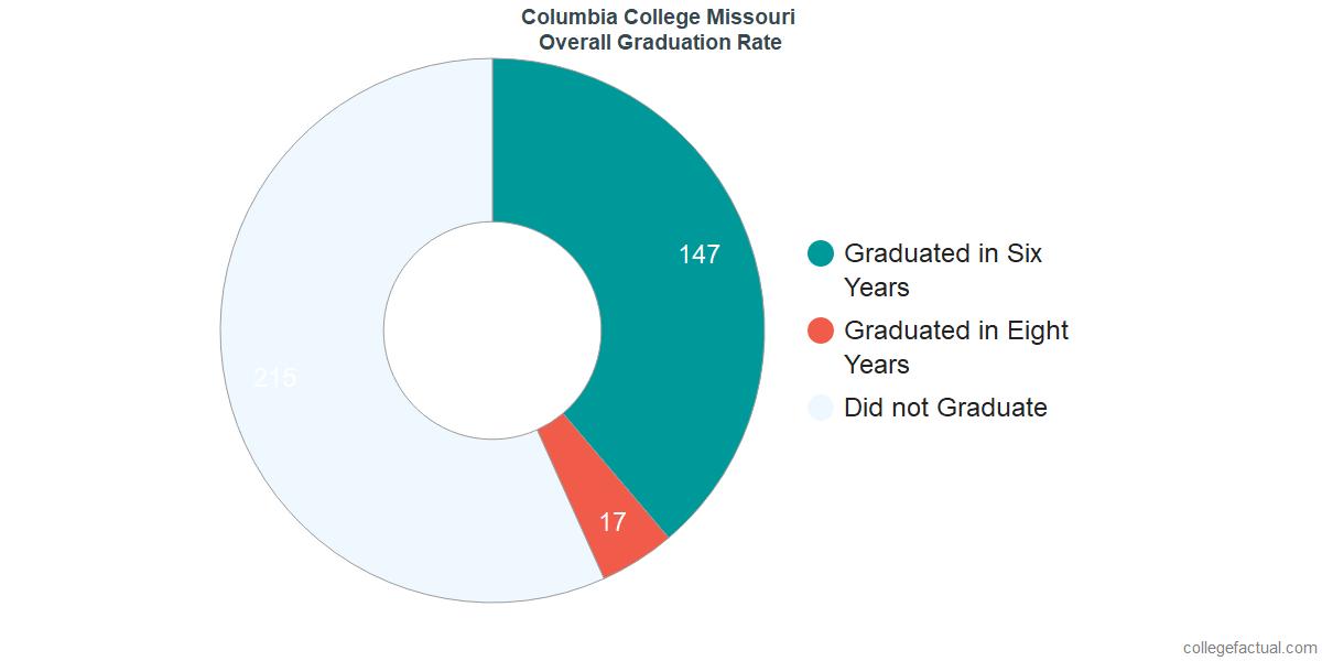 Undergraduate Graduation Rate at Columbia College Missouri