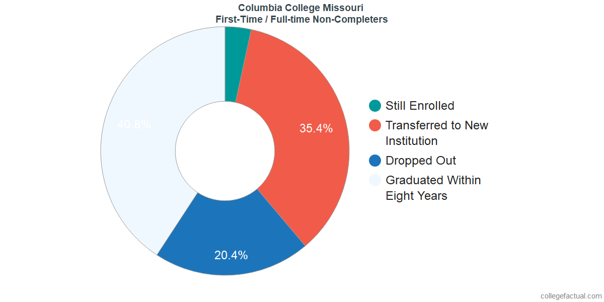 Non-completion rates for first-time / full-time students at Columbia College Missouri