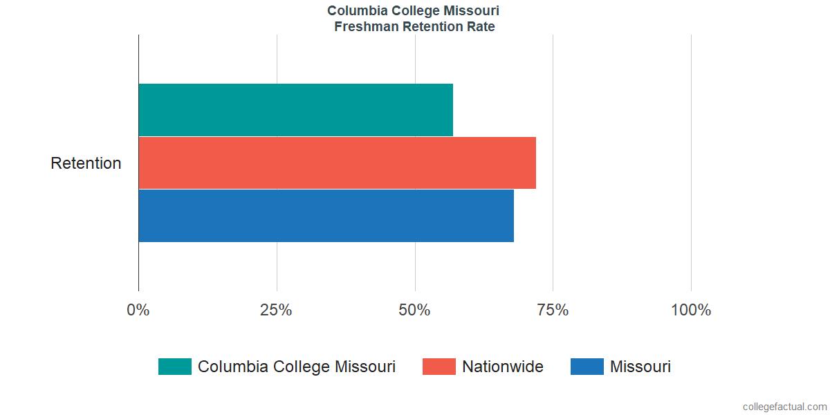 Freshman Retention Rate at Columbia College Missouri