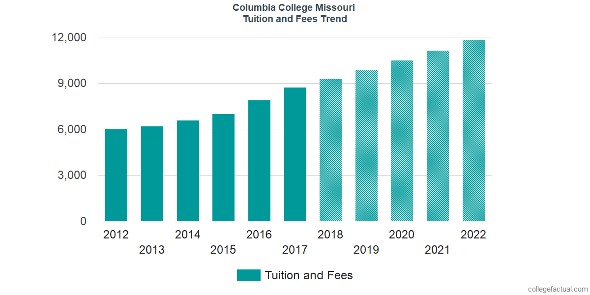 Tuition and Fees Trends at Columbia College Missouri