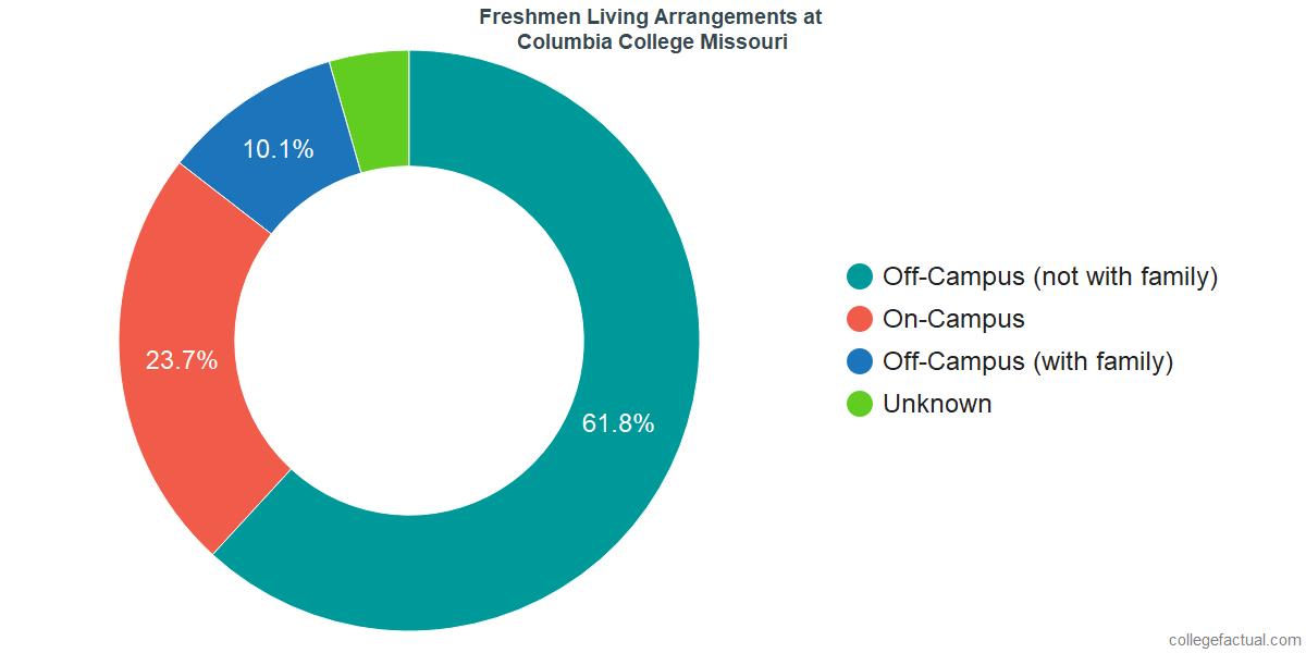 Freshmen Living Arrangements at Columbia College