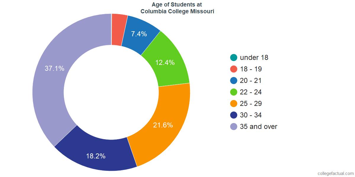 Age of Undergraduates at Columbia College