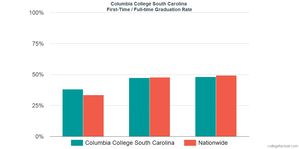 Graduation rates for first-time / full-time students at Columbia College South Carolina