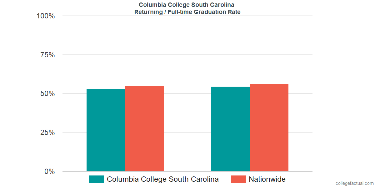 Graduation rates for returning / full-time students at Columbia College South Carolina