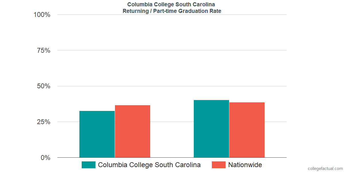 Graduation rates for returning / part-time students at Columbia College South Carolina
