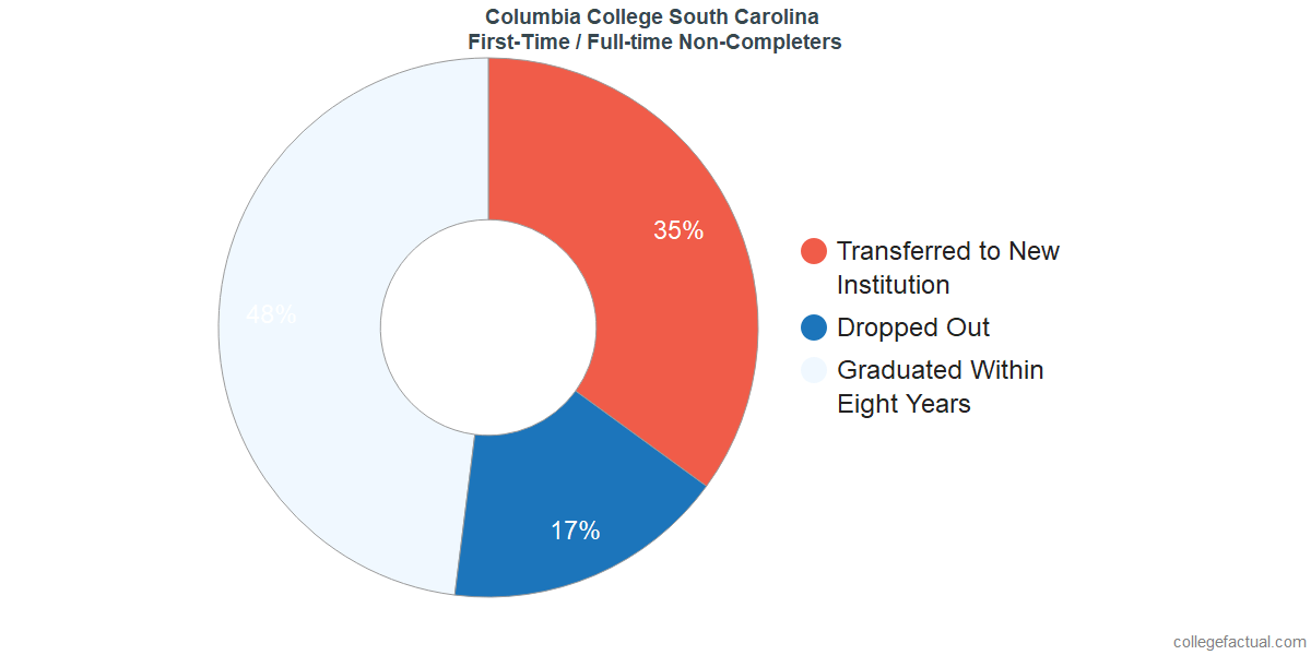 Non-completion rates for first-time / full-time students at Columbia College South Carolina