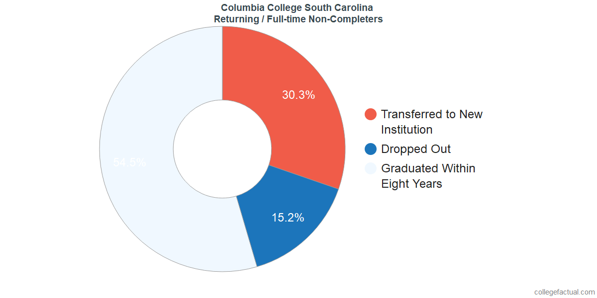 Non-completion rates for returning / full-time students at Columbia College South Carolina