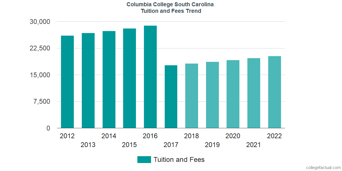 Tuition and Fees Trends at Columbia College South Carolina