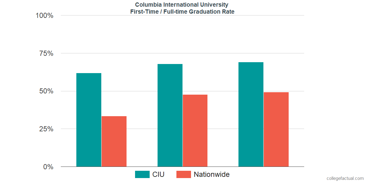 Graduation rates for first-time / full-time students at Columbia International University