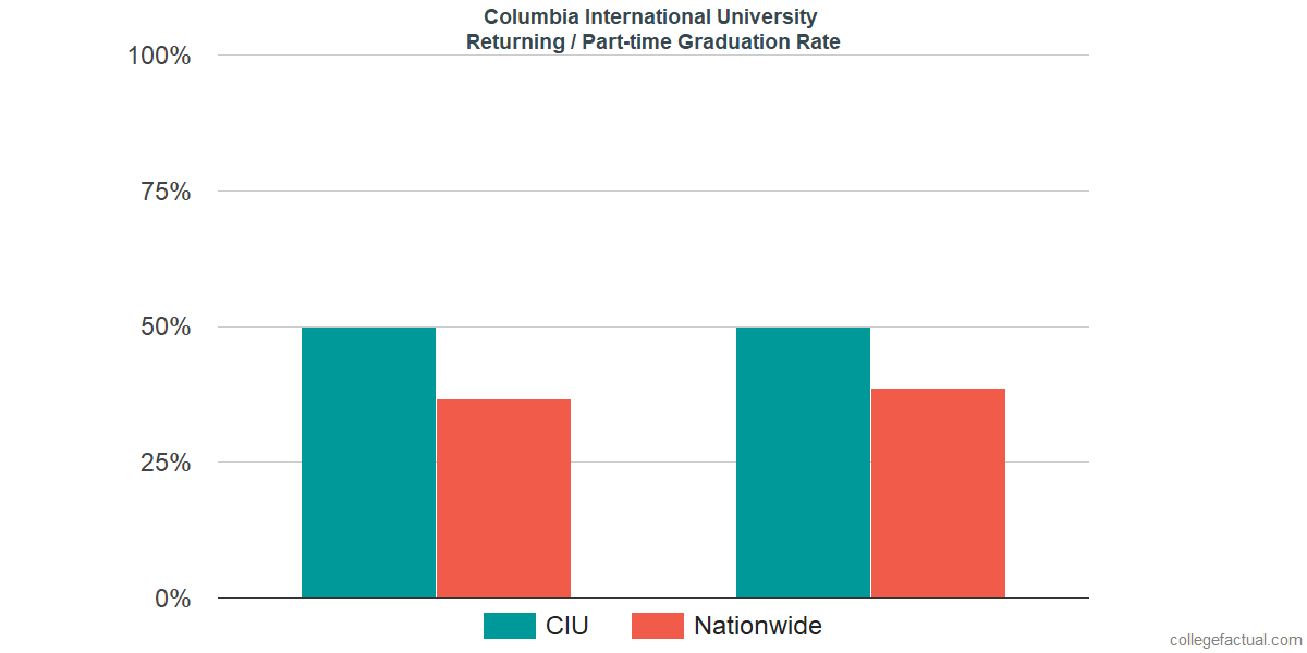 Graduation rates for returning / part-time students at Columbia International University