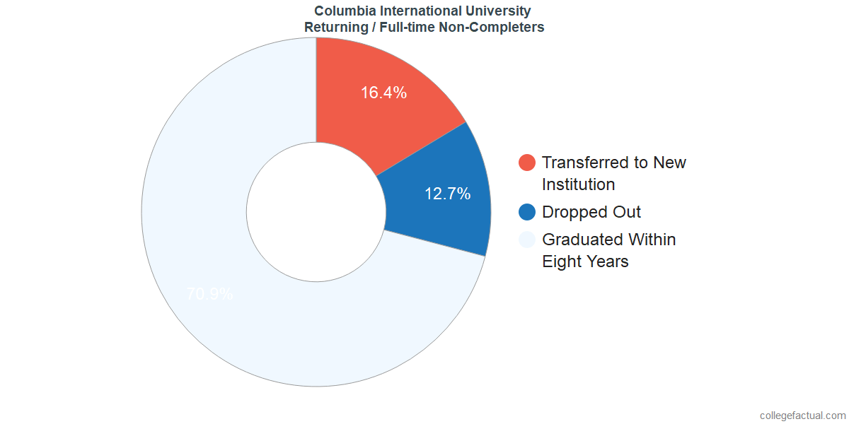 Non-completion rates for returning / full-time students at Columbia International University