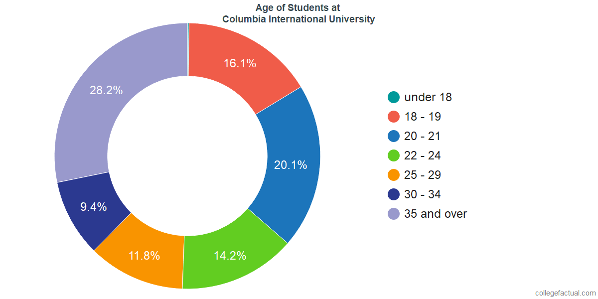 Age of Undergraduates at Columbia International University