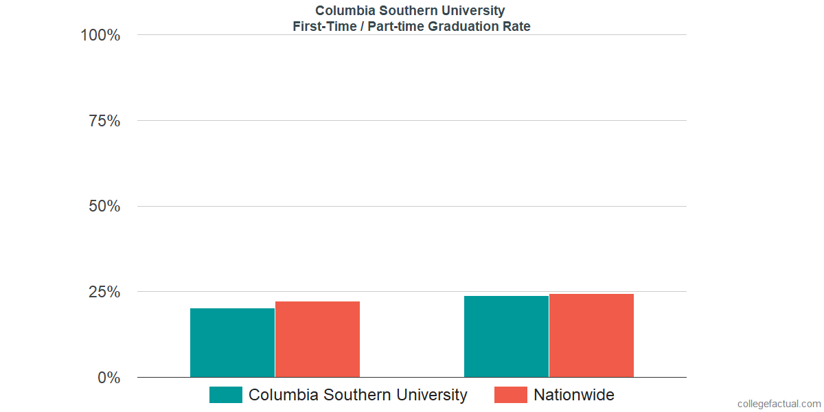 Graduation rates for first-time / part-time students at Columbia Southern University