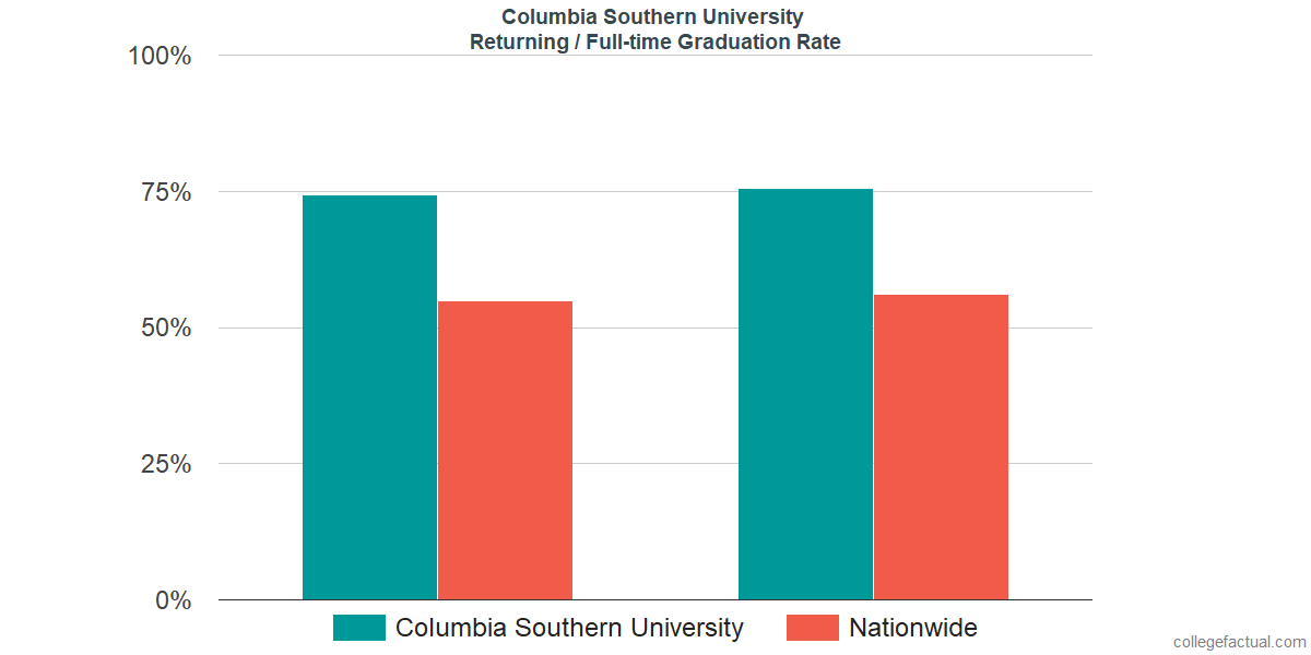 Graduation rates for returning / full-time students at Columbia Southern University