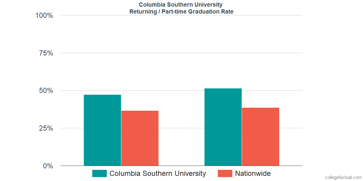 Graduation rates for returning / part-time students at Columbia Southern University