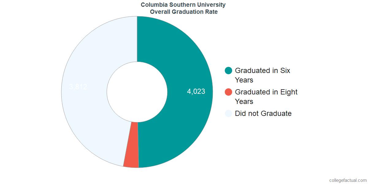 Undergraduate Graduation Rate at Columbia Southern University