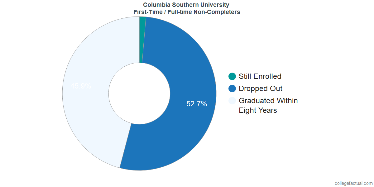 Non-completion rates for first-time / full-time students at Columbia Southern University