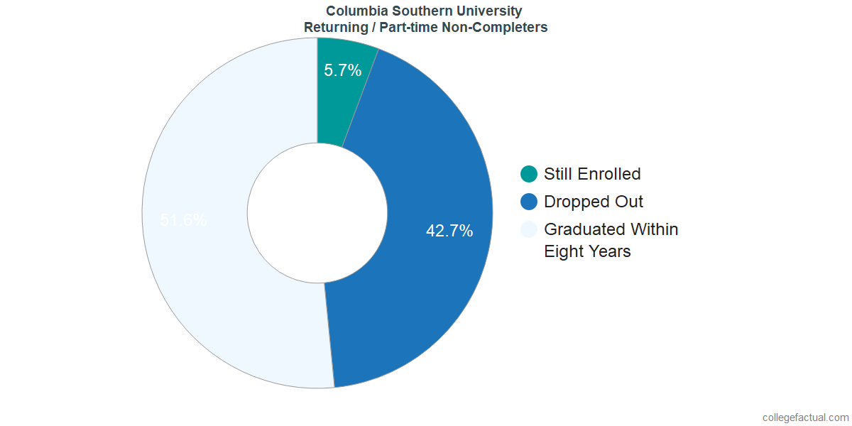 Non-completion rates for returning / part-time students at Columbia Southern University