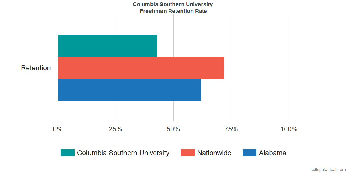 Freshman Retention Rate at Columbia Southern University