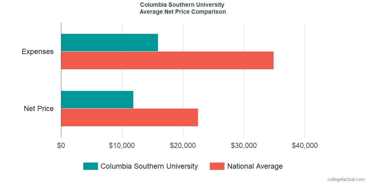 Net Price Comparisons at Columbia Southern University