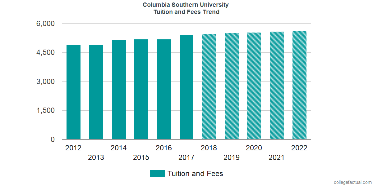 Tuition and Fees Trends at Columbia Southern University