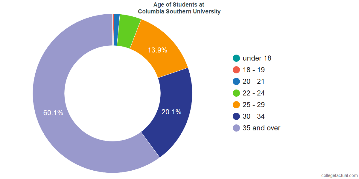 Age of Undergraduates at Columbia Southern University