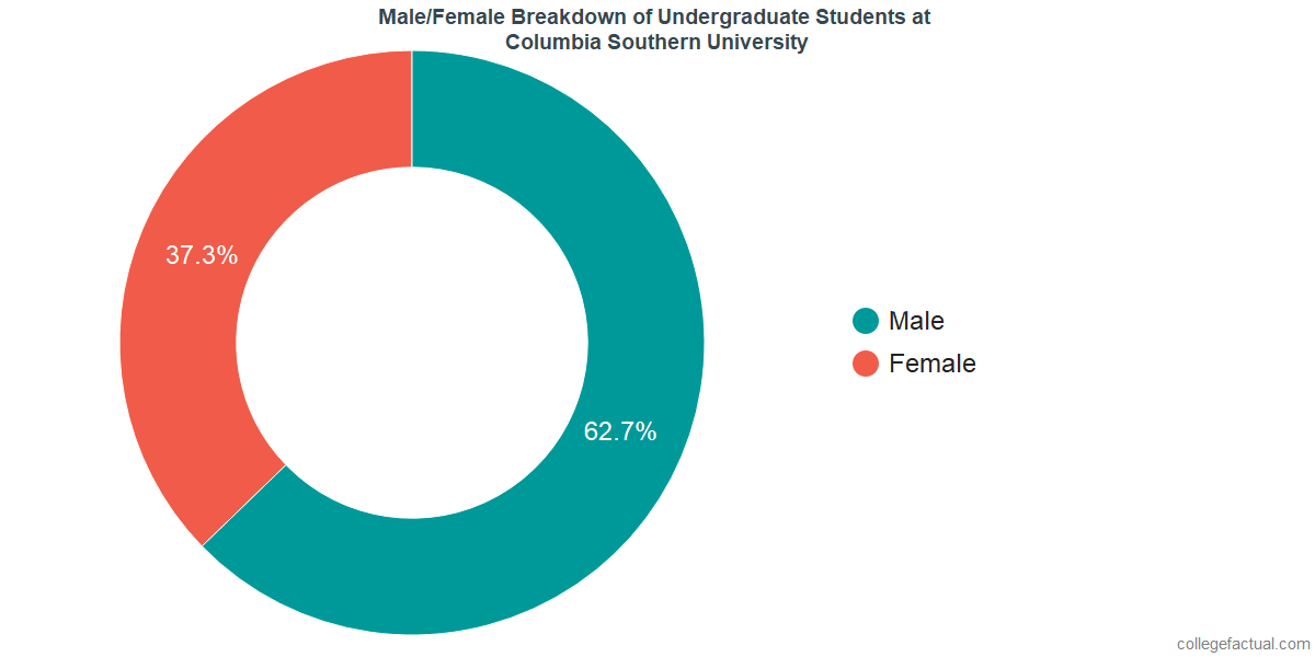 Male/Female Diversity of Undergraduates at Columbia Southern University