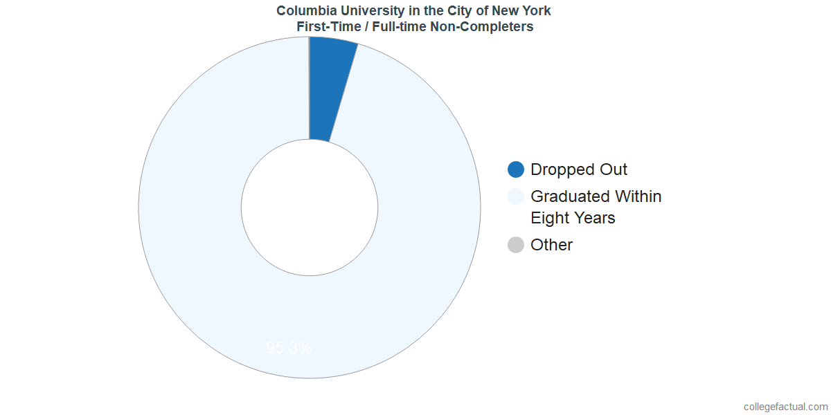 Non-completion rates for first-time / full-time students at Columbia University in the City of New York