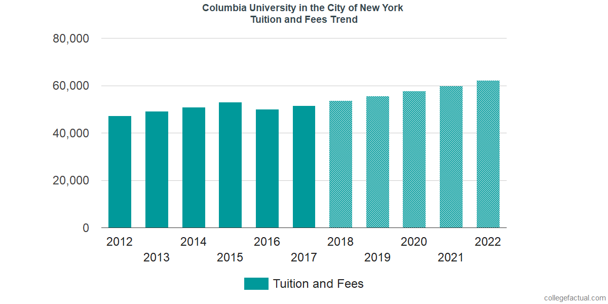 Tuition and Fees Trends at Columbia University in the City of New York