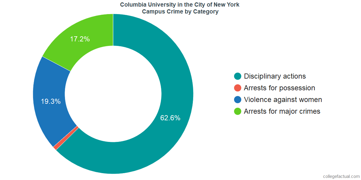 On-Campus Crime and Safety Incidents at Columbia University in the City of New York by Category