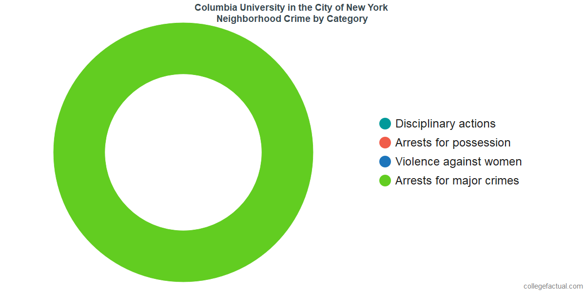 New York Neighborhood Crime and Safety Incidents at Columbia University in the City of New York by Category