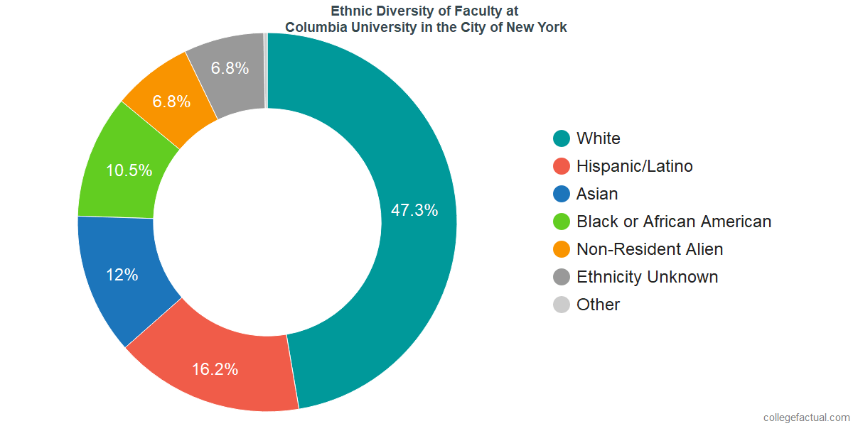 Ethnic Diversity of Faculty at Columbia University in the City of New York