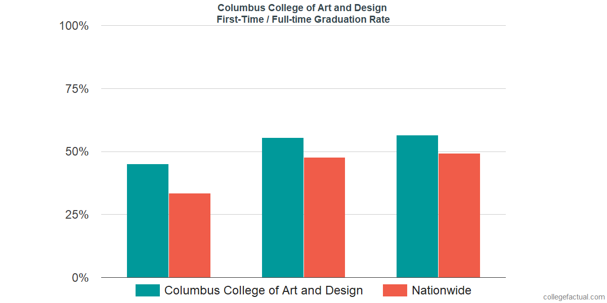 Graduation rates for first-time / full-time students at Columbus College of Art and Design