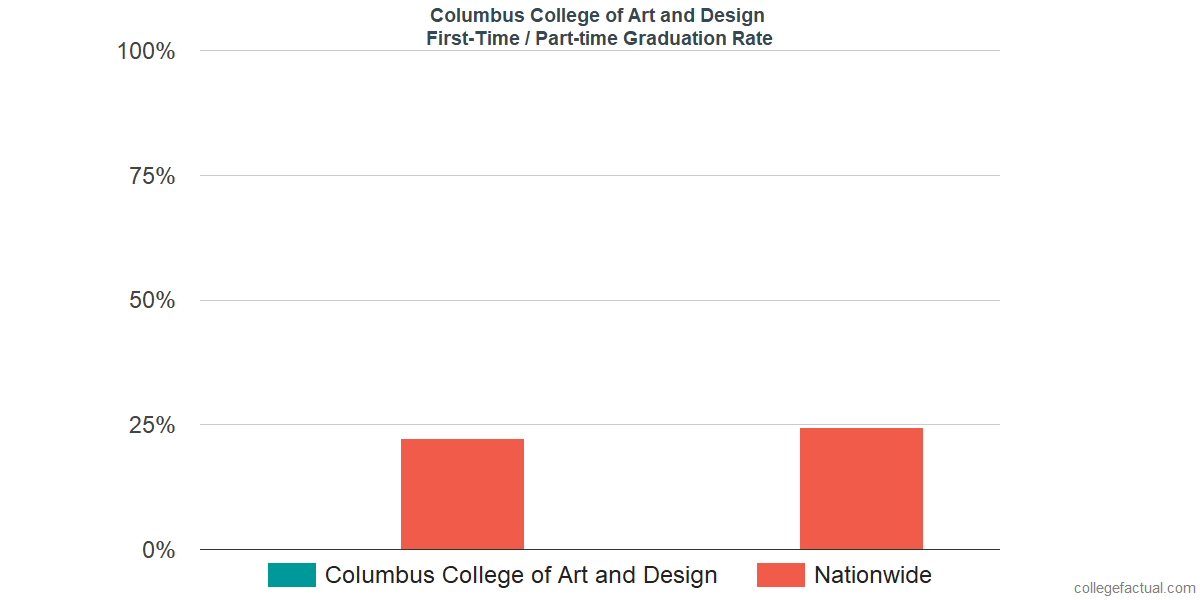 Graduation rates for first-time / part-time students at Columbus College of Art and Design