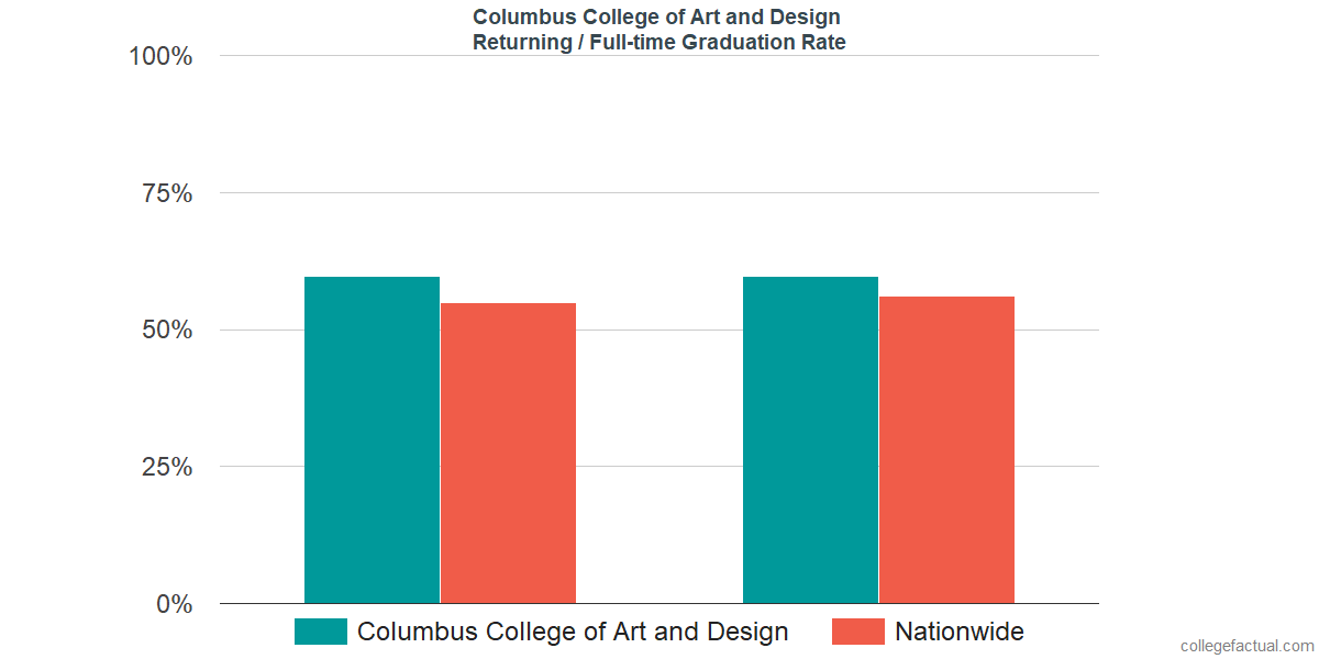Graduation rates for returning / full-time students at Columbus College of Art and Design