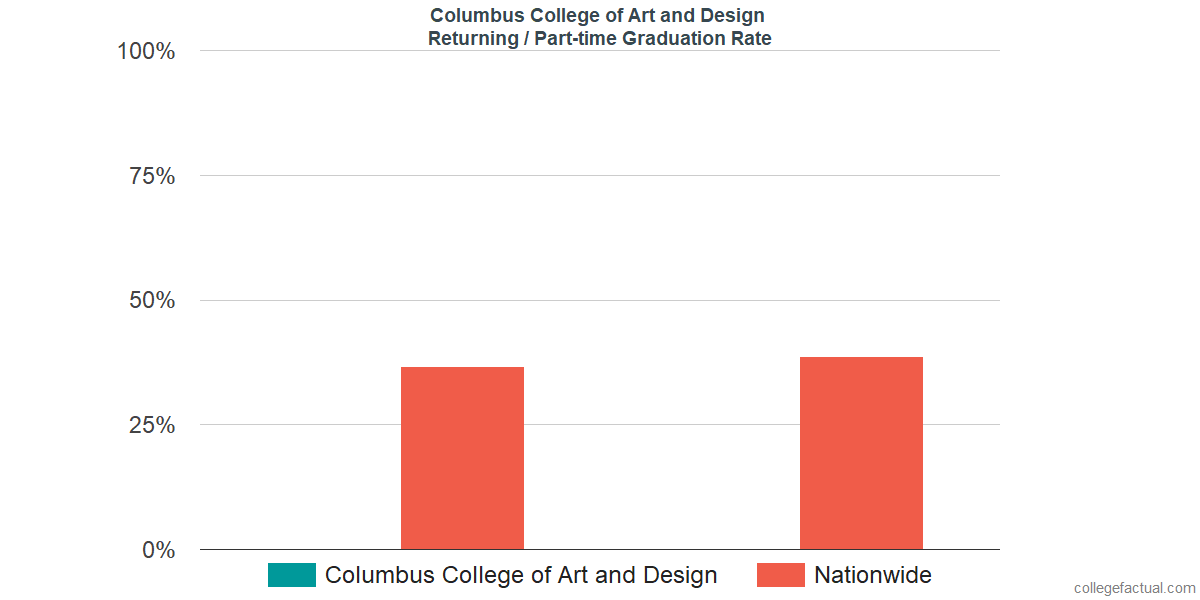 Graduation rates for returning / part-time students at Columbus College of Art and Design