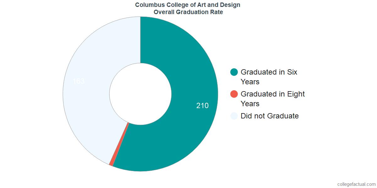 Undergraduate Graduation Rate at Columbus College of Art and Design