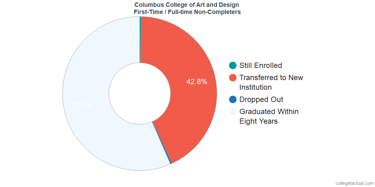 Non-completion rates for first-time / full-time students at Columbus College of Art and Design