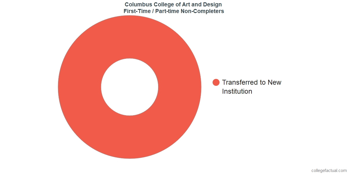 Non-completion rates for first-time / part-time students at Columbus College of Art and Design