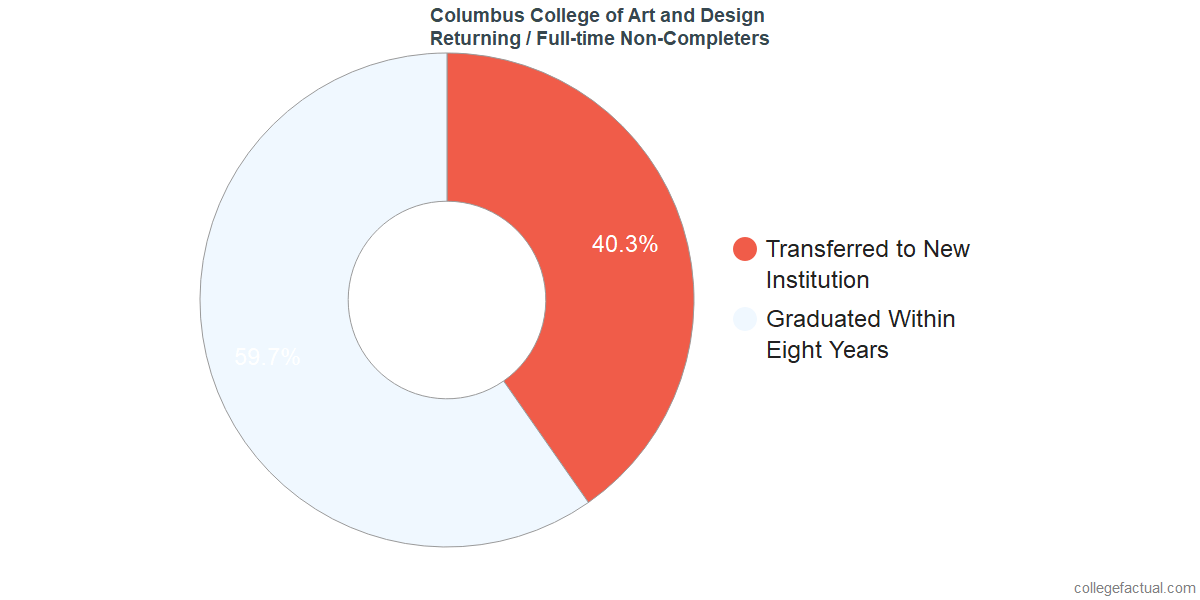 Non-completion rates for returning / full-time students at Columbus College of Art and Design