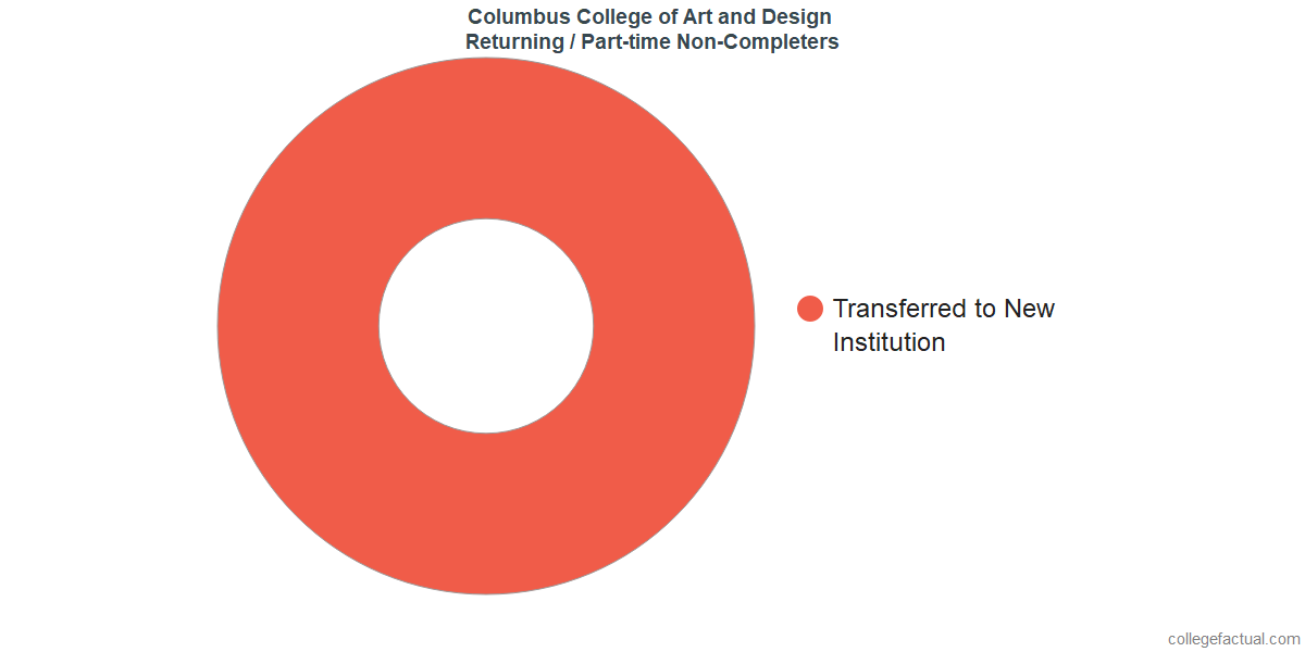Non-completion rates for returning / part-time students at Columbus College of Art and Design
