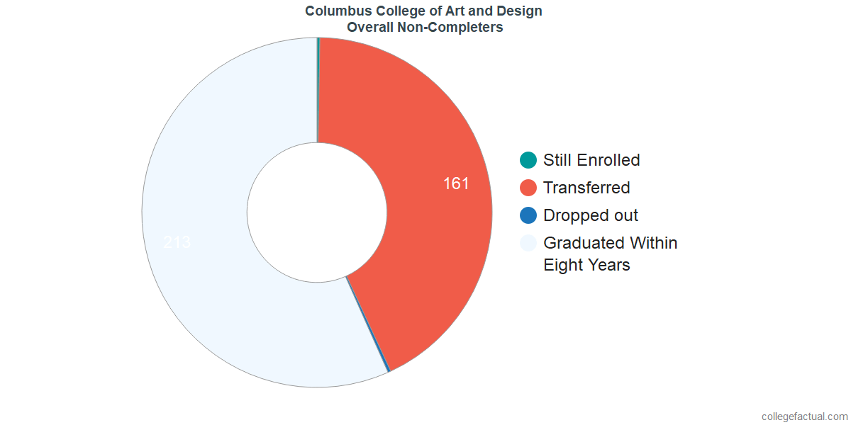 Columbus College Of Art And Design Graduation Rate