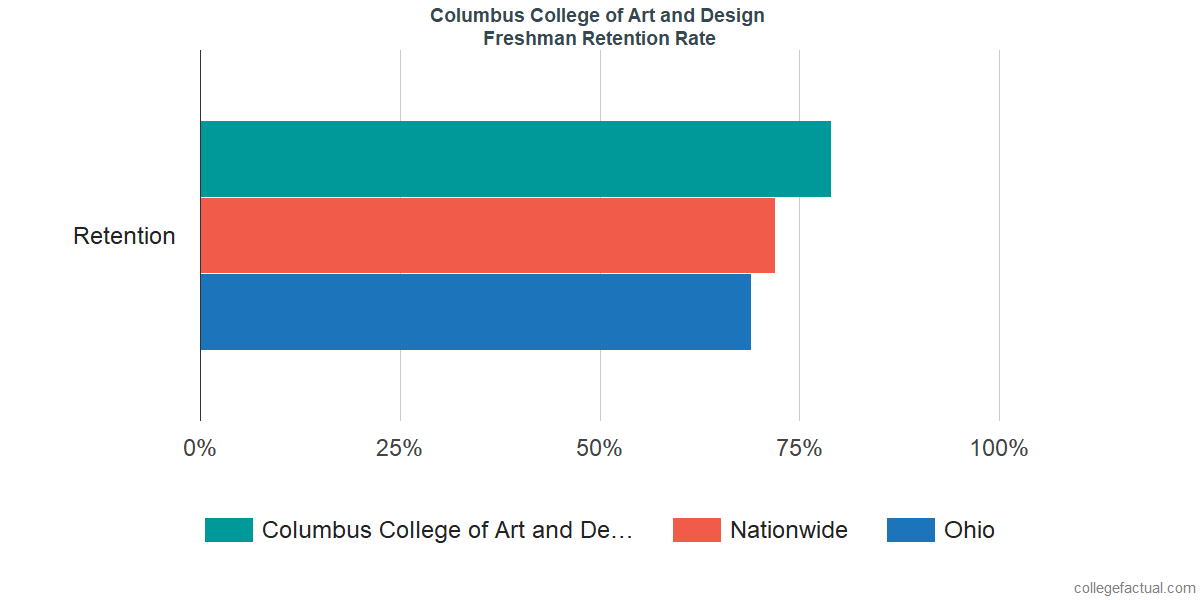 Freshman Retention Rate at Columbus College of Art and Design