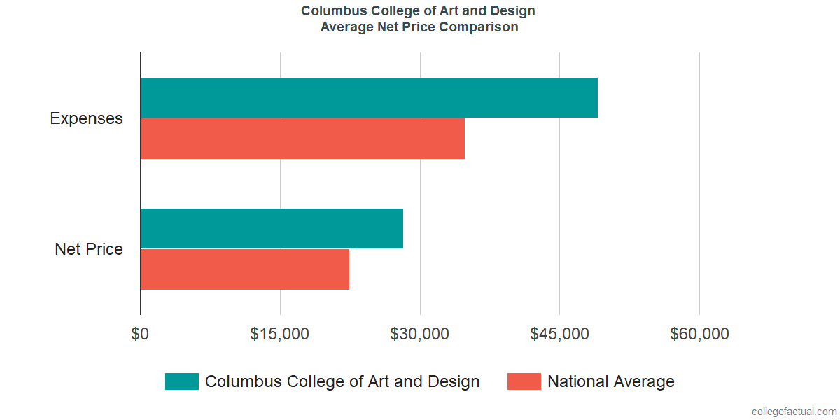 Net Price Comparisons at Columbus College of Art and Design