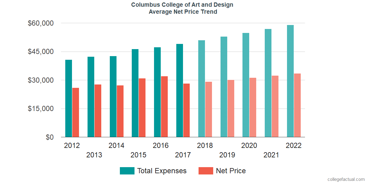 Net Price Trends at Columbus College of Art and Design