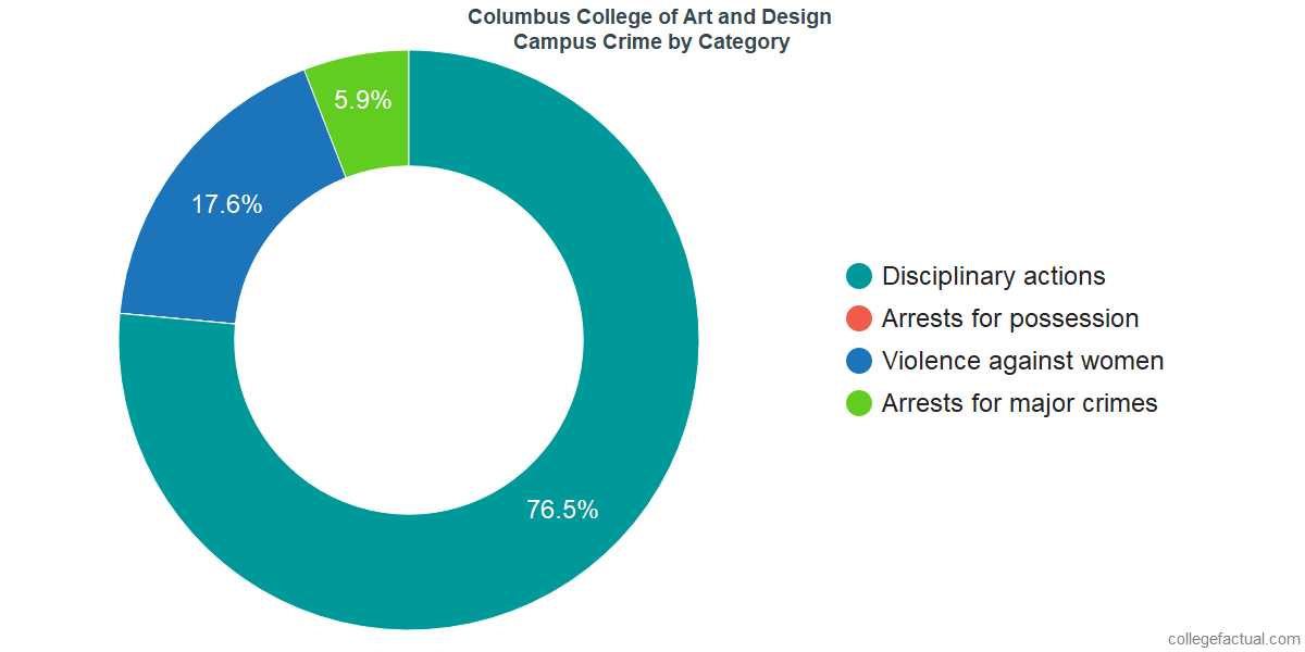 On-Campus Crime and Safety Incidents at Columbus College of Art and Design by Category