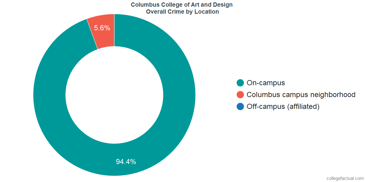 Overall Crime and Safety Incidents at Columbus College of Art and Design by Location