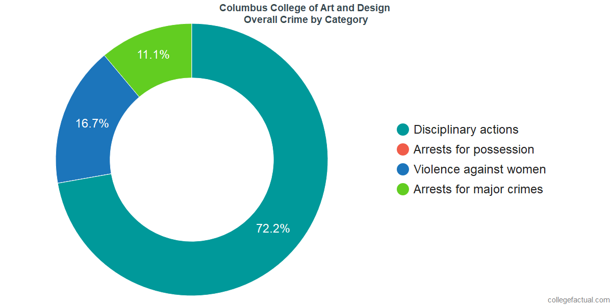 Overall Crime and Safety Incidents at Columbus College of Art and Design by Category